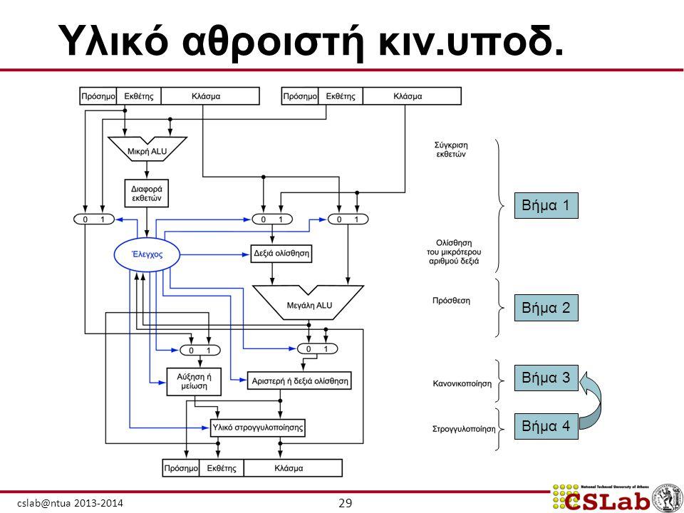 29 cslab@ntua 2013-2014 Υλικό αθροιστή κιν.υποδ. Βήμα 1 Βήμα 2 Βήμα 3 Βήμα 4