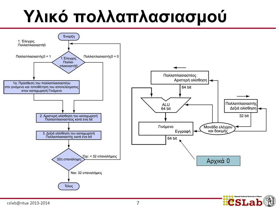 7 cslab@ntua 2013-2014 Υλικό πολλαπλασιασμού Αρχικά 0
