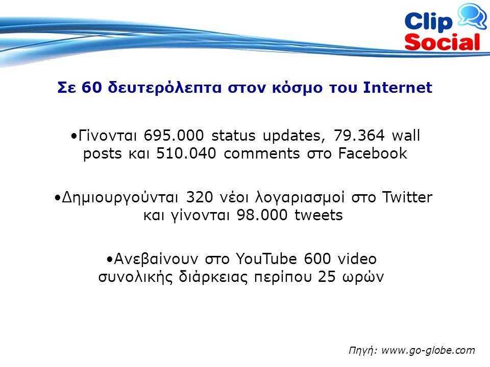 Πηγή: www.go-globe.com •Α•Ανεβαίνουν στο YouTube 600 video συνολικής διάρκειας περίπου 25 ωρών Σε 60 δευτερόλεπτα στον κόσμο του Internet •Γ•Γίνονται 695.000 status updates, 79.364 wall posts και 510.040 comments στο Facebook •Δ•Δημιουργούνται 320 νέοι λογαριασμοί στο Twitter και γίνονται 98.000 tweets