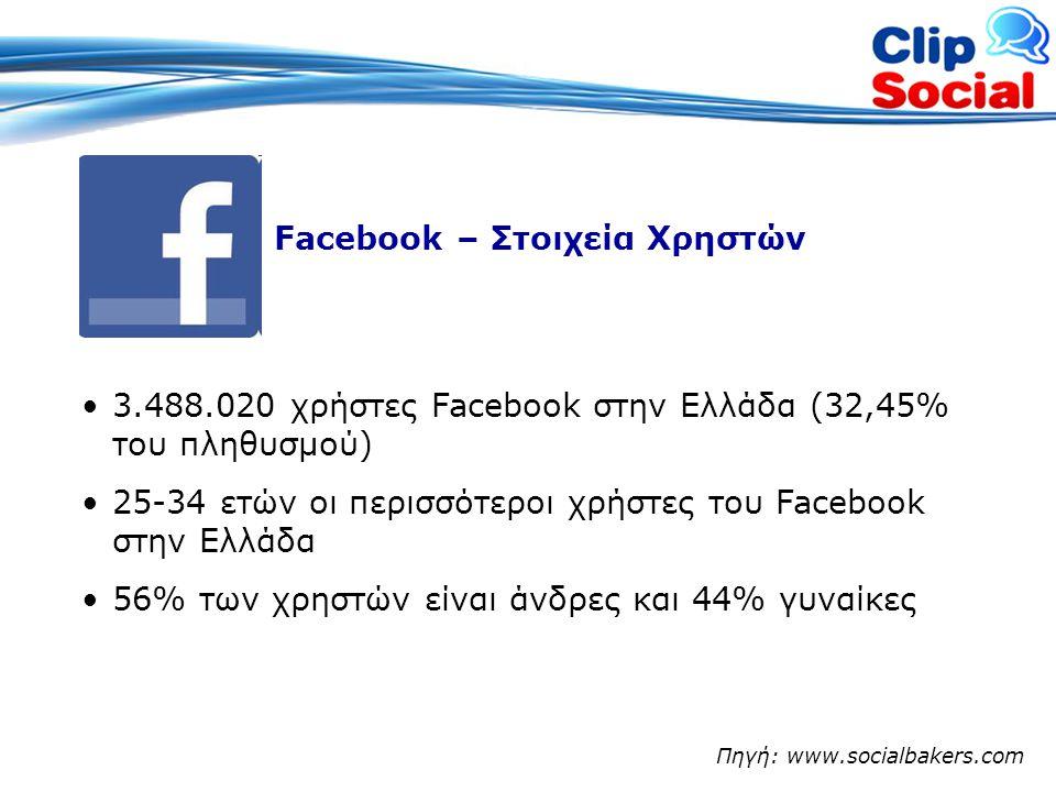 Twitter – Στοιχεία Χρηστών •30.961 Έλληνες twitterers •Ο Έλληνας twitterer με το μεγαλύτερο αριθμό post είναι ο @roufianos_com (257.098 post) •Ο Έλληνας twitterer με τους περισσότερους followers είναι ο @sakisrouvas (54.050 followers) Πηγή: www.greekbirds.gr, twitterwww.greekbirds.gr