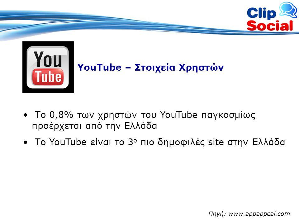 YouTube – Στοιχεία Χρηστών • Το 0,8% των χρηστών του YouTube παγκοσμίως προέρχεται από την Ελλάδα • Το YouTube είναι το 3 ο πιο δημοφιλές site στην Ελλάδα Πηγή: www.appappeal.com