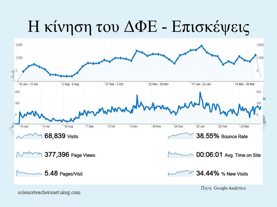 Η κίνηση του ΔΦΕ - Επισκέψεις Πηγή: Google Analytics scienceteachersnet.ning.com
