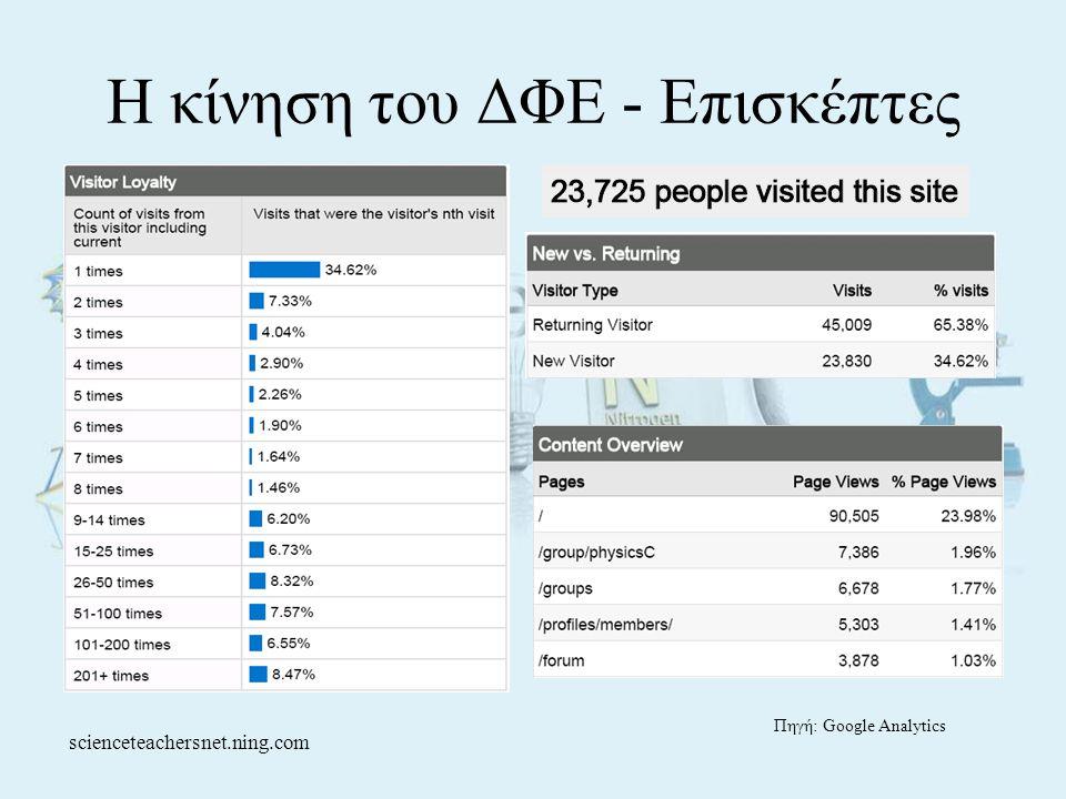 Η κίνηση του ΔΦΕ - Επισκέπτες Πηγή: Google Analytics scienceteachersnet.ning.com