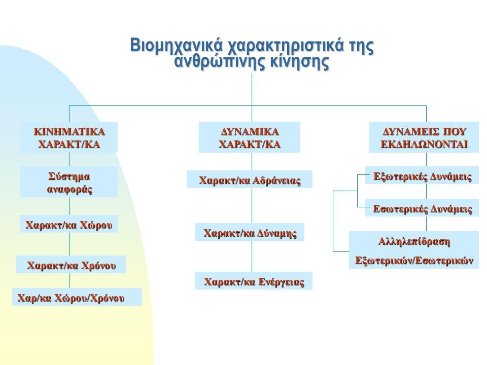 Βιομηχανικά χαρακτηριστικά της ανθρώπινης κίνησης ΚΙΝΗΜΑΤΙΚΑ ΧΑΡΑΚΤ/ΚΑ ΔΥΝΑΜΙΚΑ ΧΑΡΑΚΤ/ΚΑ ΔΥΝΑΜΕΙΣ ΠΟΥ ΕΚΔΗΛΩΝΟΝΤΑΙ Σύστημα αναφοράς Χαρακτ/κα Χώρου Χαρακτ/κα Χρόνου Χαρ/κα Χώρου/Χρόνου Χαρακτ/κα Αδράνειας Χαρακτ/κα Δύναμης Χαρακτ/κα Ενέργειας Εξωτερικές Δυνάμεις Εσωτερικές Δυνάμεις ΑλληλεπίδρασηΕξωτερικών/Εσωτερικών
