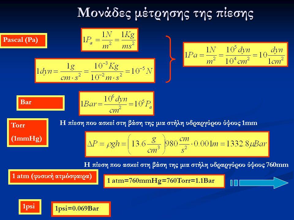 Μονάδες μέτρησης της πίεσης Pascal (Pa) Bar Torr (1mmHg) Η πίεση που ασκεί στη βάση της μια στήλη υδραργύρου ύψους 1mm 1 atm (φυσική ατμόσφαιρα) Η πίε