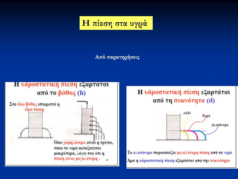 Έστω υγρό που ισορροπεί Έστω στοιχειώδης επιφάνεια ds (μπορεί προσεγγιστικά να θεωρηθεί επίπεδη) Το υγρό ασκεί στην ds στοιχειώδη δύναμη dF H dF είναι:  Ανεξάρτητη από το υλικό της ds  Η διεύθυνσή της είναι πάντα κάθετη στην ds  Το μέτρο της εξαρτάται μόνο από τη θέση της ds και είναι ανάλογο του εμβαδού Υδροστατίκή πίεση σε ένα σημείο Σ ενός υγρού: Η υδροστατική πίεση μεταβάλλεται μόνο κατά την κατακόρυφη διεύθυνση Υδροστατική πίεση