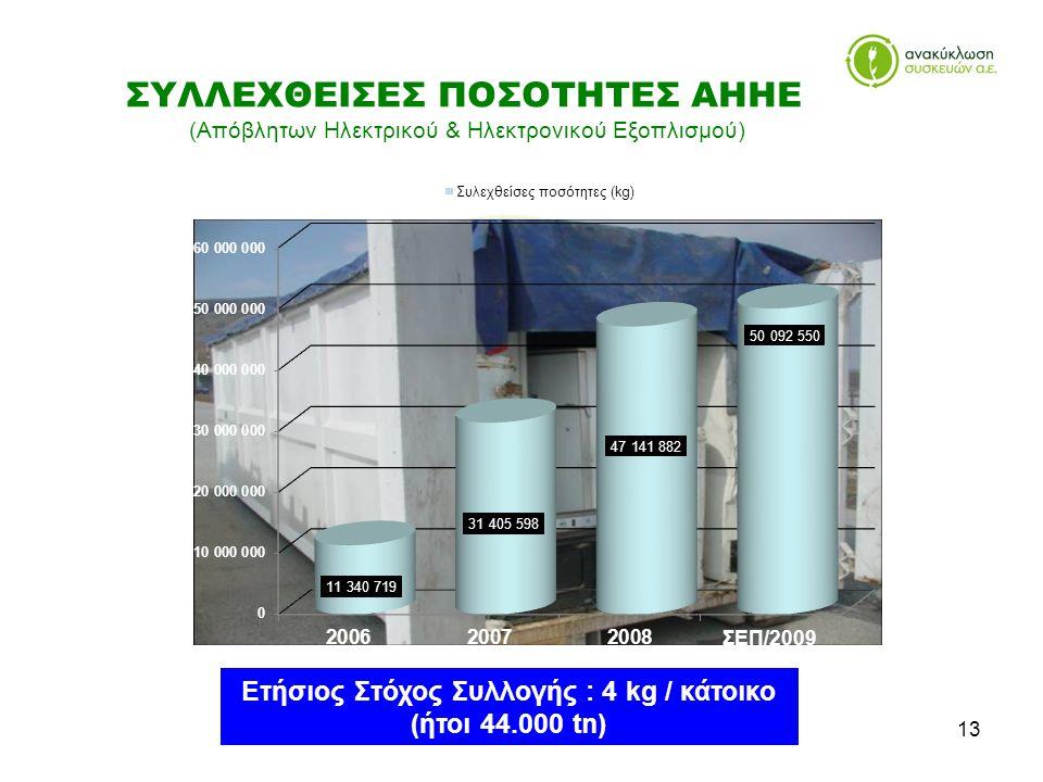 13 ΣΥΛΛΕΧΘΕΙΣΕΣ ΠΟΣΟΤΗΤΕΣ ΑΗΗΕ (Απόβλητων Ηλεκτρικού & Ηλεκτρονικού Εξοπλισμού) Ετήσιος Στόχος Συλλογής : 4 kg / κάτοικο (ήτοι 44.000 tn)