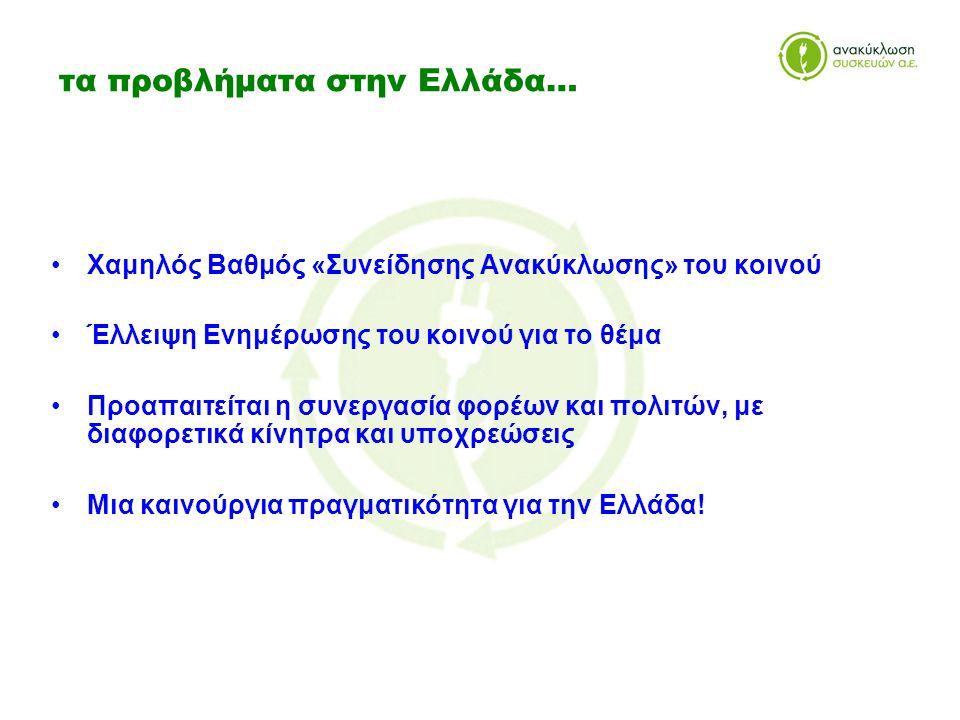 τα προβλήματα στην Ελλάδα… •Χαμηλός Βαθμός «Συνείδησης Ανακύκλωσης» του κοινού •Έλλειψη Ενημέρωσης του κοινού για το θέμα •Προαπαιτείται η συνεργασία φορέων και πολιτών, με διαφορετικά κίνητρα και υποχρεώσεις •Μια καινούργια πραγματικότητα για την Ελλάδα!