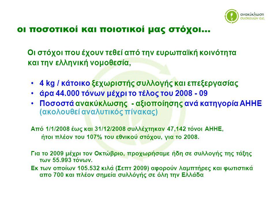 οι ποσοτικοί και ποιοτικοί μας στόχοι… Οι στόχοι που έχουν τεθεί από την ευρωπαϊκή κοινότητα και την ελληνική νομοθεσία, •4 kg / κάτοικο ξεχωριστής συλλογής και επεξεργασίας •άρα 44.000 τόνων μέχρι το τέλος του 2008 - 09 •Ποσοστά ανακύκλωσης - αξιοποίησης ανά κατηγορία ΑΗΗΕ (ακολουθεί αναλυτικός πίνακας) Από 1/1/2008 έως και 31/12/2008 συλλέχτηκαν 47,142 τόνοι ΑΗΗΕ, ήτοι πλέον του 107% του εθνικού στόχου, για το 2008.