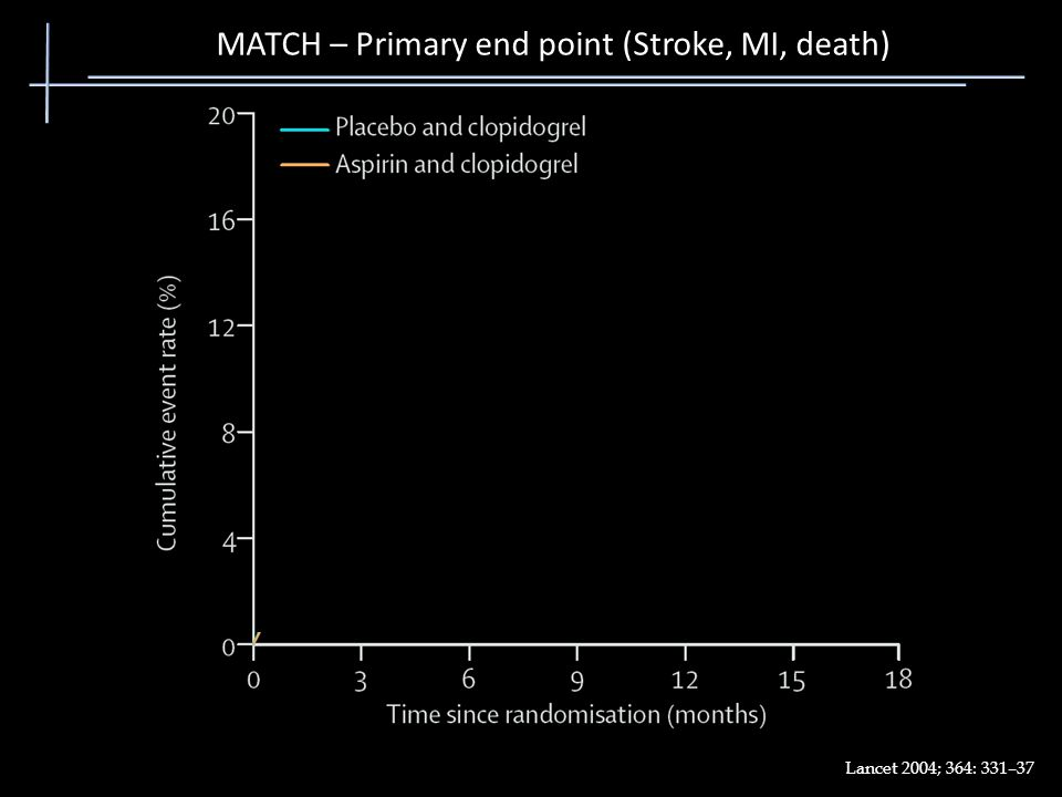 MATCH – Primary end point (Stroke, MI, death) Lancet 2004; 364: 331–37