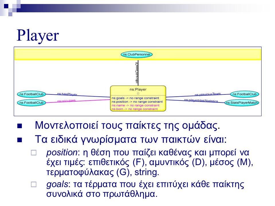 Player  Μοντελοποιεί τους παίκτες της ομάδας.