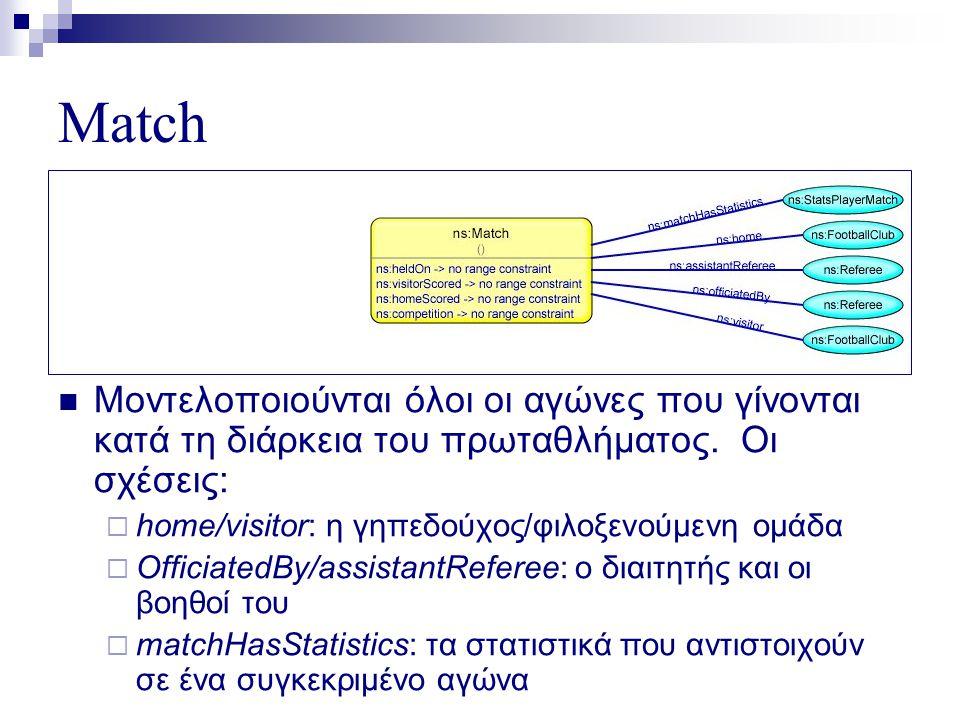 Match  Μοντελοποιούνται όλοι οι αγώνες που γίνονται κατά τη διάρκεια του πρωταθλήματος.