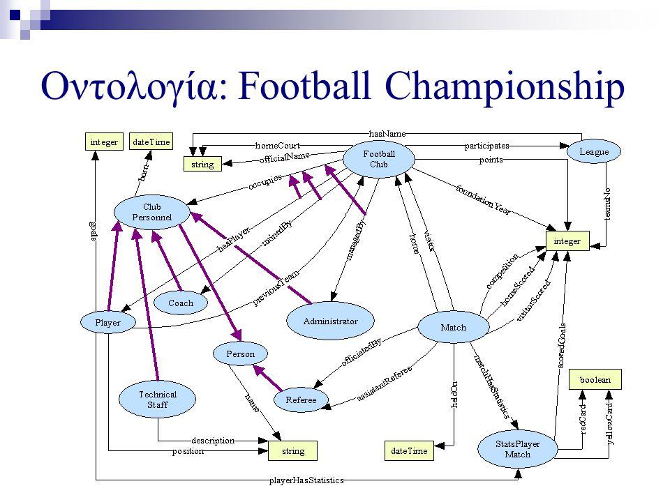 Οντολογία: Football Championship
