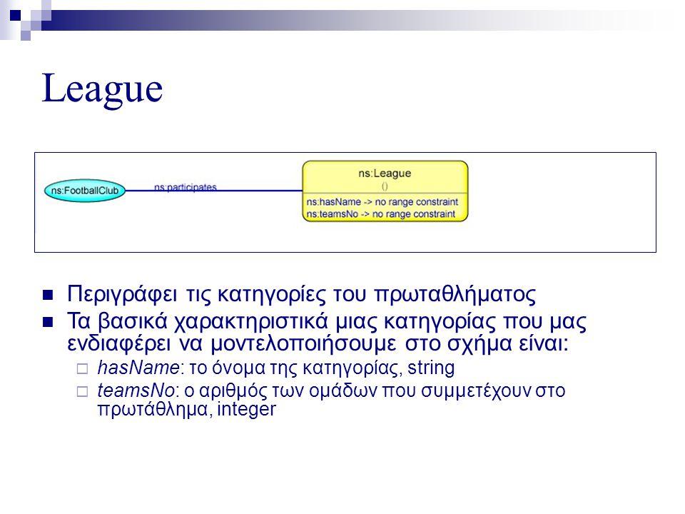 League  Περιγράφει τις κατηγορίες του πρωταθλήματος  Τα βασικά χαρακτηριστικά μιας κατηγορίας που μας ενδιαφέρει να μοντελοποιήσουμε στο σχήμα είναι:  hasName: το όνομα της κατηγορίας, string  teamsNo: ο αριθμός των ομάδων που συμμετέχουν στο πρωτάθλημα, integer