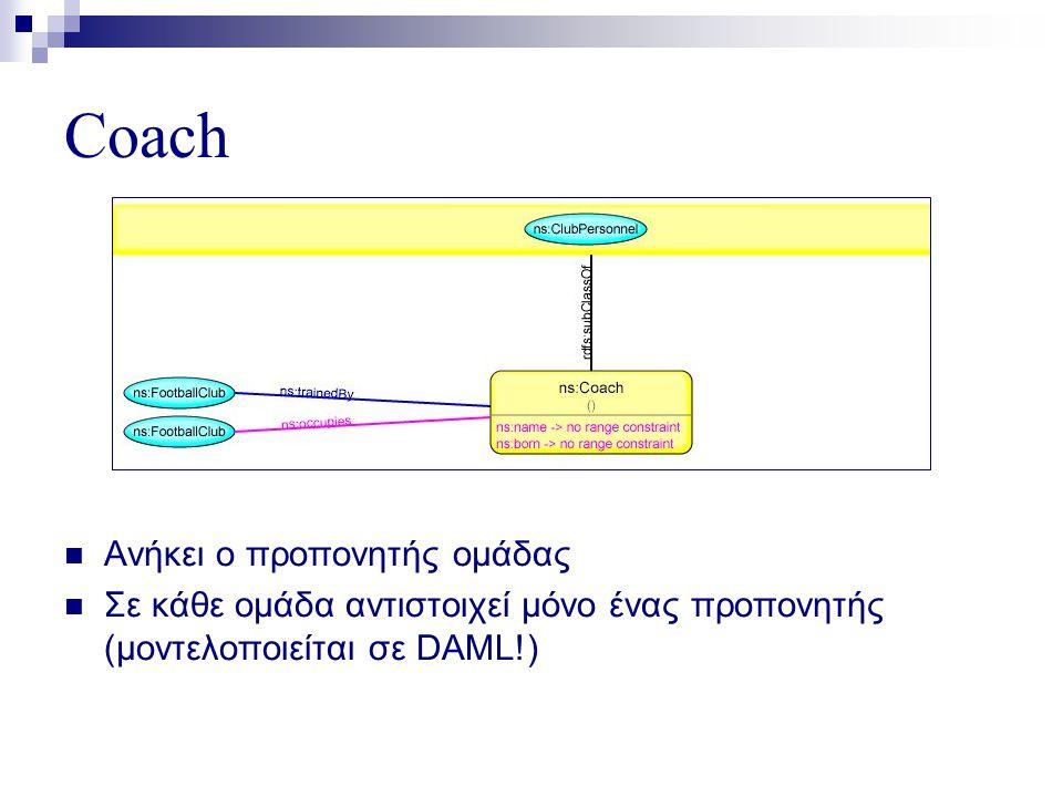 Coach  Ανήκει ο προπονητής ομάδας  Σε κάθε ομάδα αντιστοιχεί μόνο ένας προπονητής (μοντελοποιείται σε DAML!)
