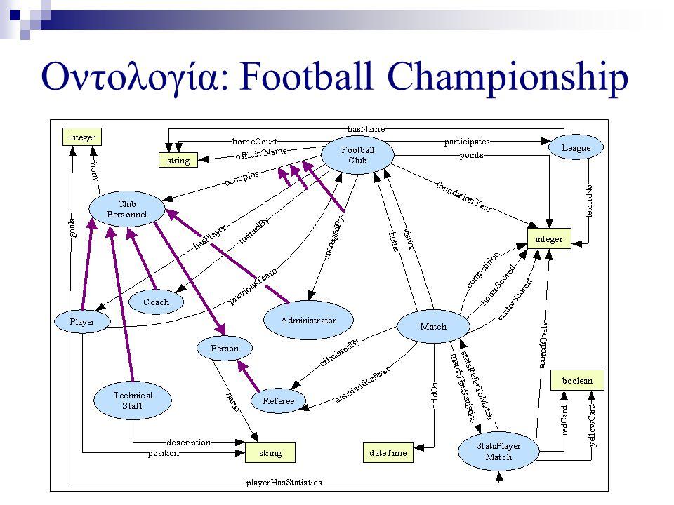 Player  Μοντελοποιεί τους παίκτες της ομάδας  Τα γνωρίσματα των παικτών είναι:  position: η θέση που παίζει καθένας και μπορεί να έχει τιμές: τερματοφύλακας (G), αμυντικός (D), μέσος (M), επιθετικός (F), string  goals: τα τέρματα που έχει επιτύχει κάθε παίκτης συνολικά στο πρωτάθλημα, μοναδικό γνώρισμα