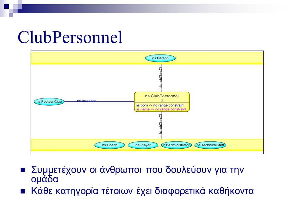 ClubPersonnel  Συμμετέχουν οι άνθρωποι που δουλεύουν για την ομάδα  Κάθε κατηγορία τέτοιων έχει διαφορετικά καθήκοντα