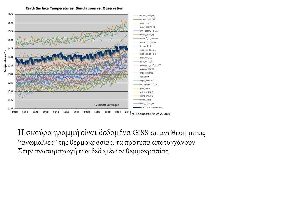 Η σκούρα γραμμή είναι δεδομένα GISS σε αντίθεση με τις ανωμαλίες της θερμοκρασίας, τα πρότυπα αποτυγχάνουν Στην αναπαραγωγή των δεδομένων θερμοκρασίας.