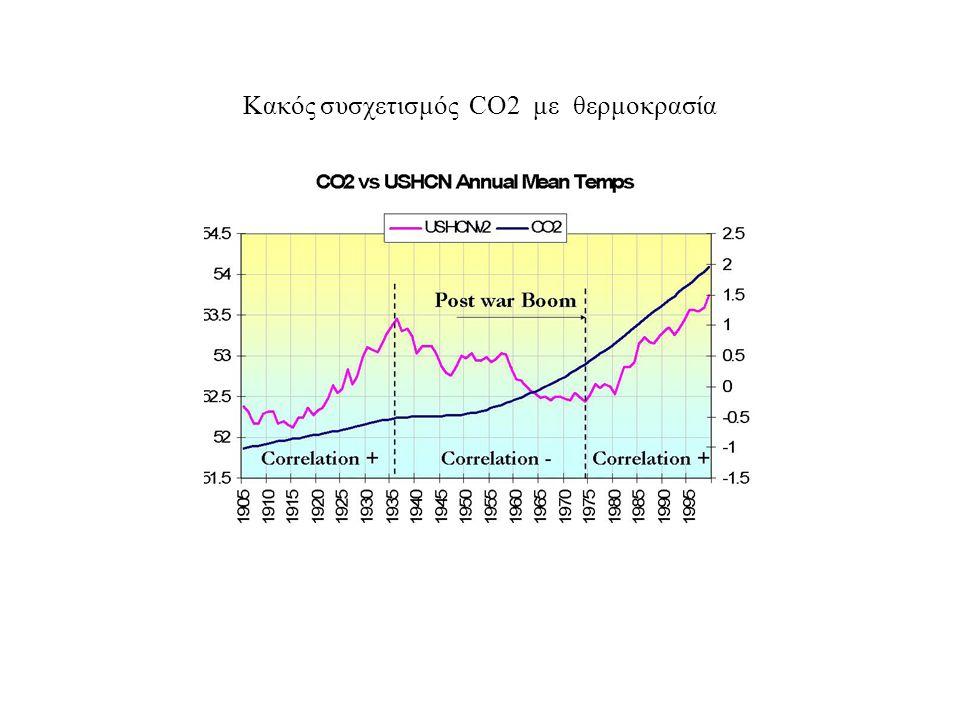 Κακός συσχετισμός CO2 με θερμοκρασία