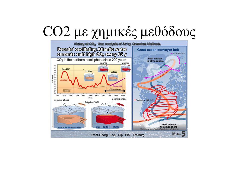 CO2 με χημικές μεθόδους