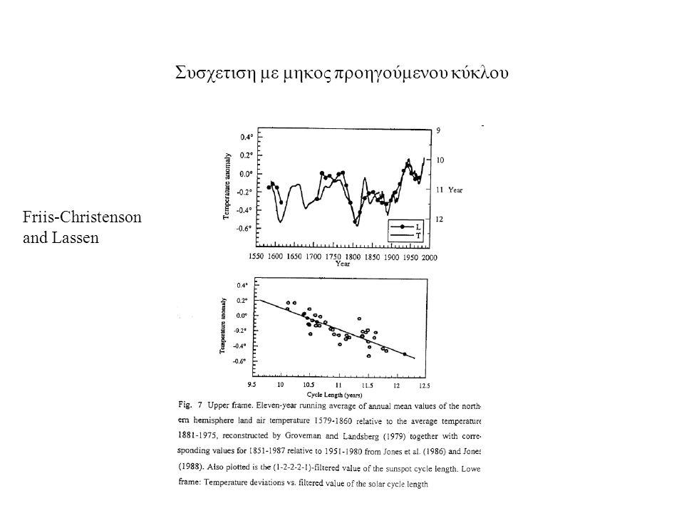 Συσχετιση με μηκος προηγούμενου κύκλου Friis-Christenson and Lassen