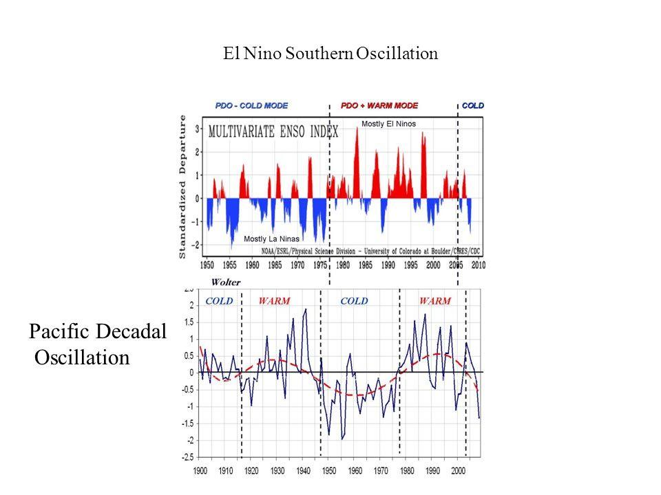El Nino Southern Oscillation Pacific Decadal Oscillation