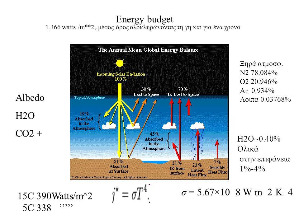 Albedo H2O CO2 + 15C 390Watts/m^2 5C 338 ''''' σ = 5.67×10−8 W m−2 K−4 Energy budget Ξηρά ατμοσφ. N2 78.084% O2 20.946% Ar 0.934% Λοιπα 0.03768% Η2Ο~0