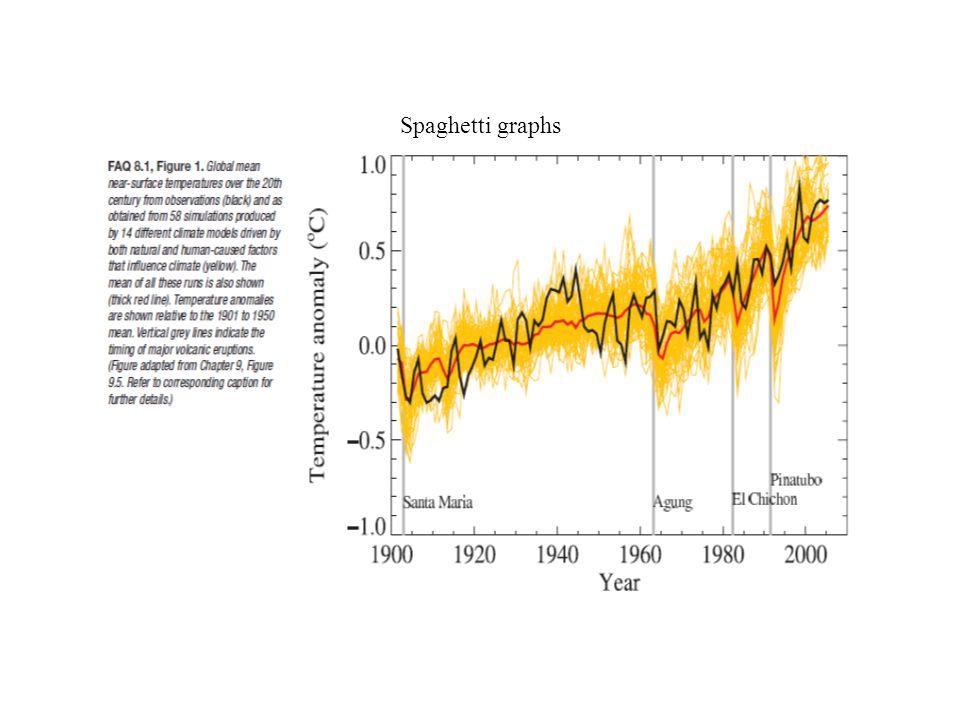 Spaghetti graphs