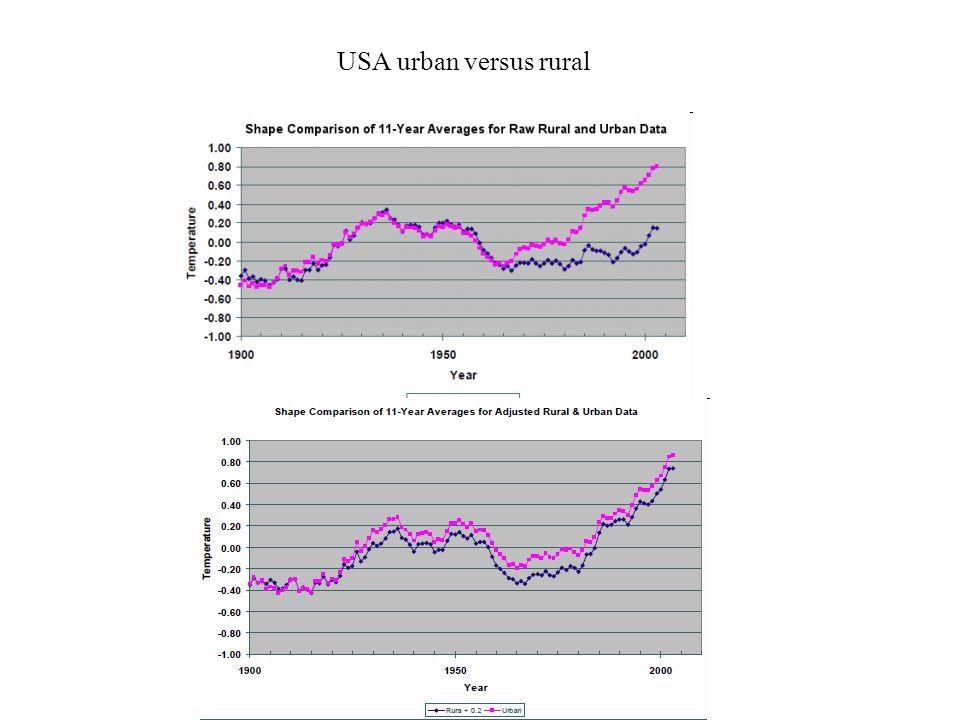 USA urban versus rural