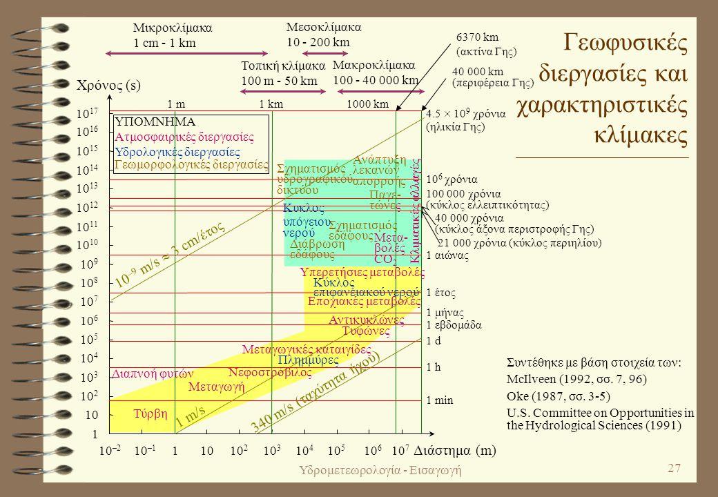Υδρομετεωρολογία - Εισαγωγή 26 Χαρακτηριστικές χωρικές κλίμακες της μετεωρολογίας 4 Οριζόντιες κλίμακες –Μικροκλίμακα: 1 cm - 1 km.