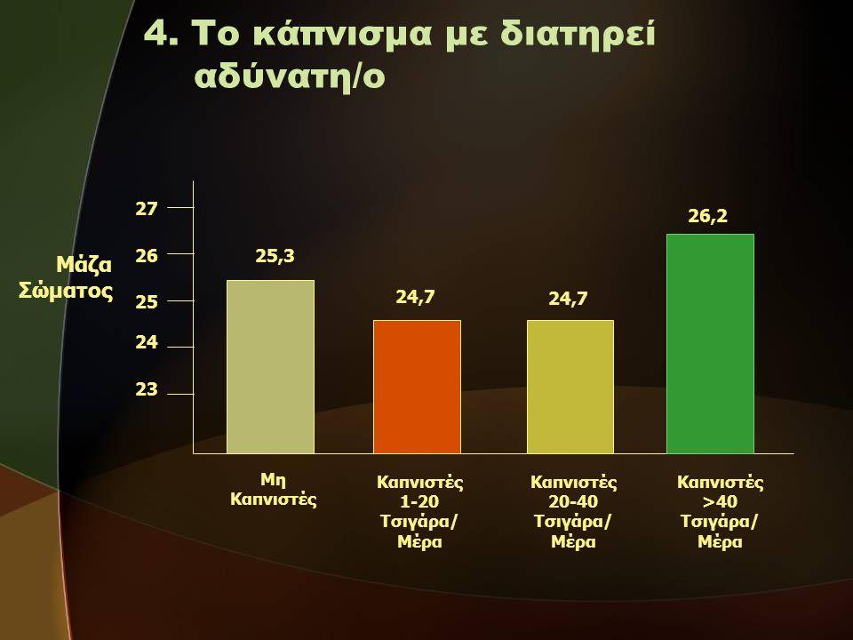 4. Το κάπνισμα με διατηρεί αδύνατη/ο Μη Καπνιστές Καπνιστές 1-20 Τσιγάρα/ Μέρα Καπνιστές 20-40 Τσιγάρα/ Μέρα Καπνιστές >40 Τσιγάρα/ Μέρα Μάζα Σώματος