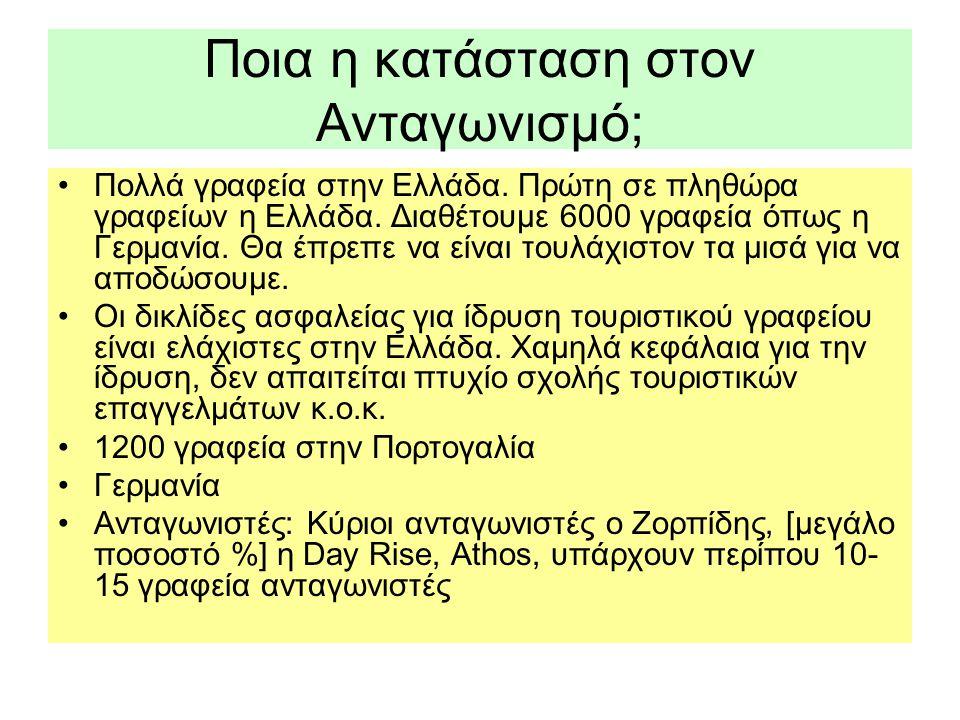 Ποια η κατάσταση στον Ανταγωνισμό; •Πολλά γραφεία στην Ελλάδα. Πρώτη σε πληθώρα γραφείων η Ελλάδα. Διαθέτουμε 6000 γραφεία όπως η Γερμανία. Θα έπρεπε