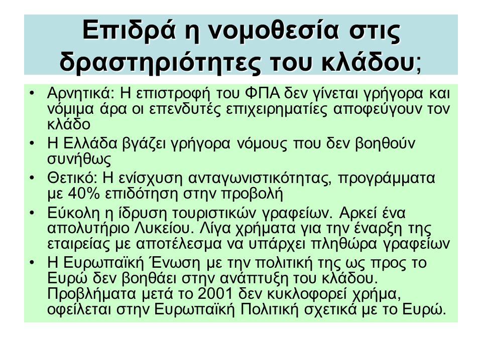 Επιδρά η νομοθεσία στις δραστηριότητες του κλάδου Επιδρά η νομοθεσία στις δραστηριότητες του κλάδου; •Αρνητικά: Η επιστροφή του ΦΠΑ δεν γίνεται γρήγορα και νόμιμα άρα οι επενδυτές επιχειρηματίες αποφεύγουν τον κλάδο •Η Ελλάδα βγάζει γρήγορα νόμους που δεν βοηθούν συνήθως •Θετικό: Η ενίσχυση ανταγωνιστικότητας, προγράμματα με 40% επιδότηση στην προβολή •Εύκολη η ίδρυση τουριστικών γραφείων.