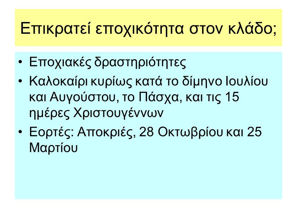 Ποια η κατάσταση στον Ανταγωνισμό; •Πολλά γραφεία στην Ελλάδα.