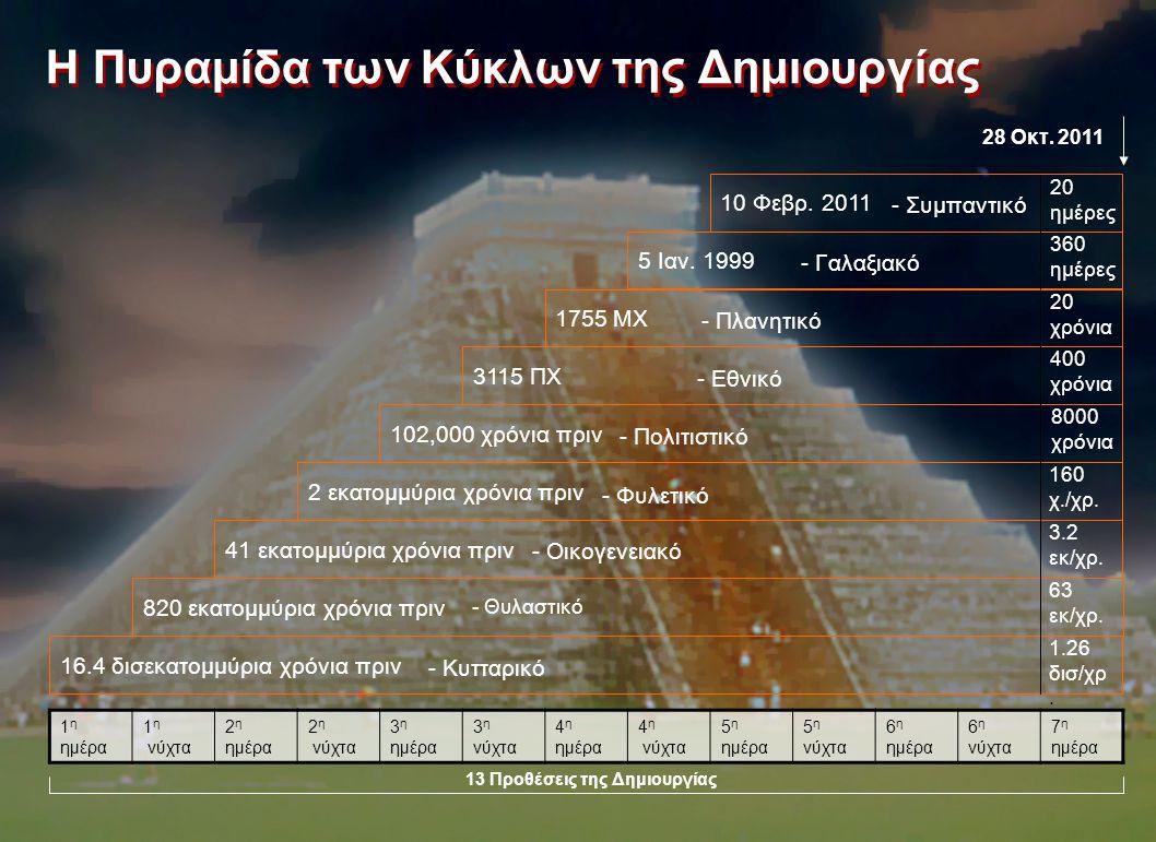 16.4 δισεκατομμύρια χρόνια πριν 1 η ημέρα 1 η νύχτα 2 η ημέρα 2 η νύχτα 3 η ημέρα 3 η νύχτα 4 η ημέρα 4 η νύχτα 5 η ημέρα 5 η νύχτα 6 η ημέρα 6 η νύχτ