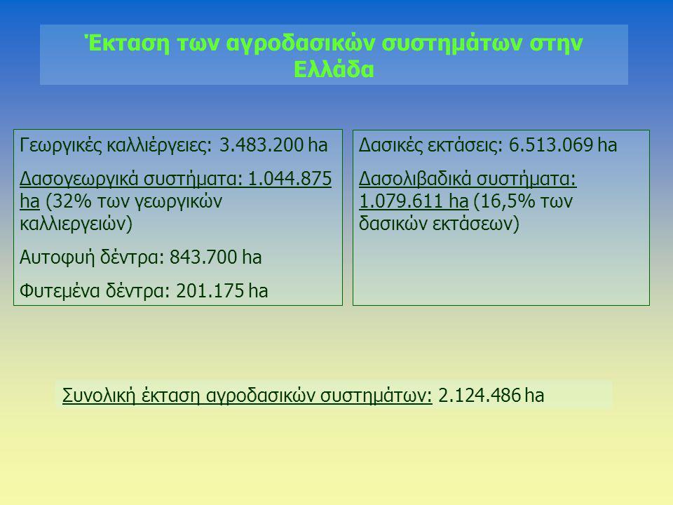 Έκταση των αγροδασικών συστημάτων στην Ελλάδα Γεωργικές καλλιέργειες: 3.483.200 ha Δασογεωργικά συστήματα: 1.044.875 ha (32% των γεωργικών καλλιεργειώ