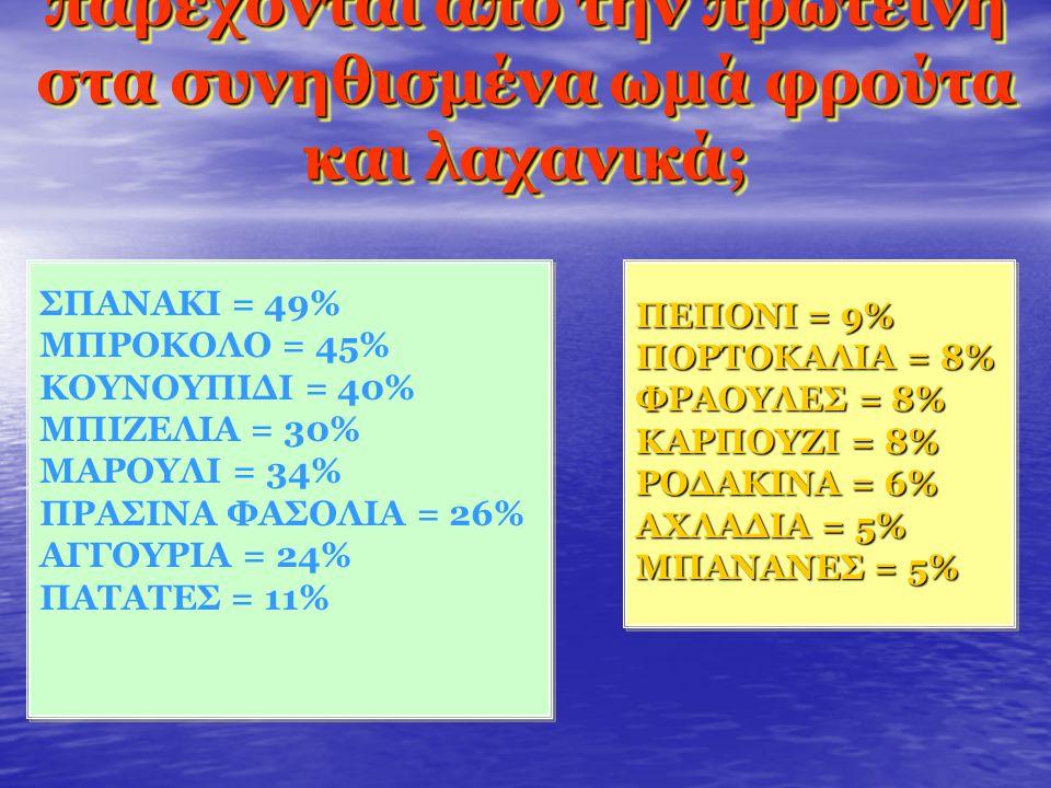 Ας δούμε πόσες θερμίδες παρέχονται από την πρωτεΐνη στα συνηθισμένα ωμά φρούτα και λαχανικά; ΠΕΠΟΝΙ = 9% ΠΟΡΤΟΚΑΛΙΑ = 8% ΦΡΑΟΥΛΕΣ = 8% ΚΑΡΠΟΥΖΙ = 8% ΡΟΔΑΚΙΝΑ = 6% ΑΧΛΑΔΙΑ = 5% ΜΠΑΝΑΝΕΣ = 5% ΣΠΑΝΑΚΙ = 49% ΜΠΡΟΚΟΛΟ = 45% ΚΟΥΝΟΥΠΙΔΙ = 40% ΜΠΙΖΕΛΙΑ = 30% ΜΑΡΟΥΛΙ = 34% ΠΡΑΣΙΝΑ ΦΑΣΟΛΙΑ = 26% ΑΓΓΟΥΡΙΑ = 24% ΠΑΤΑΤΕΣ = 11% ΣΠΑΝΑΚΙ = 49% ΜΠΡΟΚΟΛΟ = 45% ΚΟΥΝΟΥΠΙΔΙ = 40% ΜΠΙΖΕΛΙΑ = 30% ΜΑΡΟΥΛΙ = 34% ΠΡΑΣΙΝΑ ΦΑΣΟΛΙΑ = 26% ΑΓΓΟΥΡΙΑ = 24% ΠΑΤΑΤΕΣ = 11%