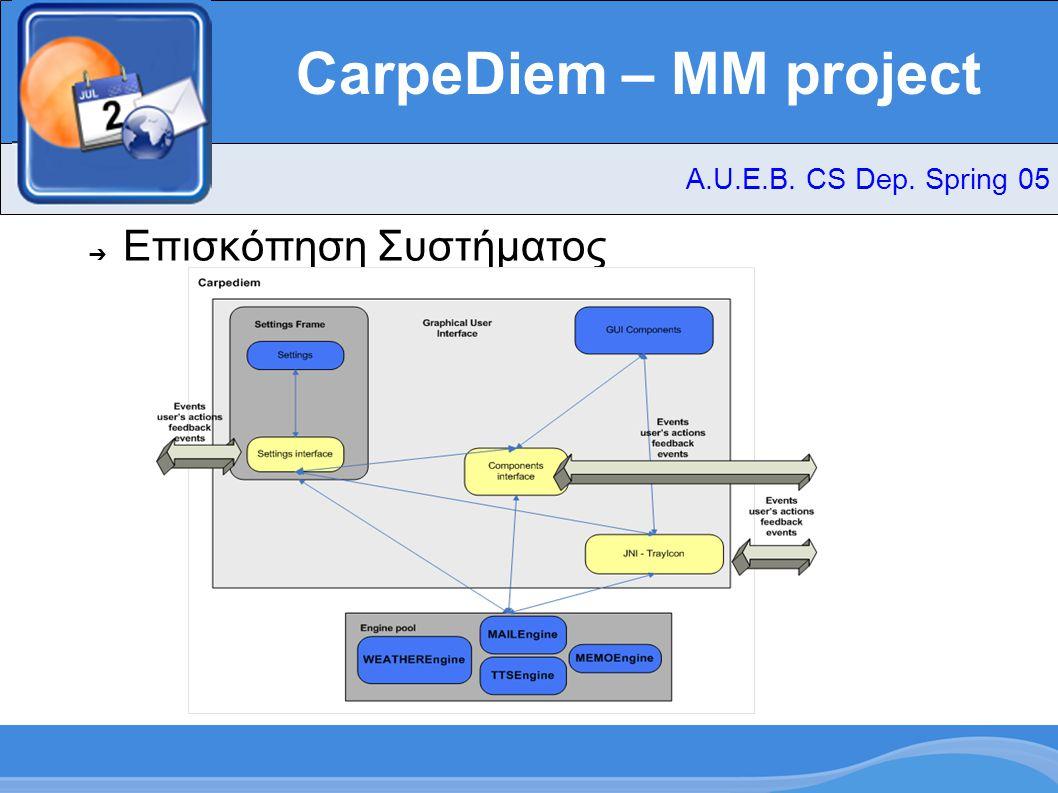 CarpeDiem – MM project ➔ Swing / Εικόνες – Για τη δημιουργία του GUI χρησιμοποιήθηκε η βιβλιοθήκη Swing της Java – Τα περισσότερα εικονίδεια ανήκουν στη συλλογή Crystal Linux SVG – Τα δικά μας εικονίδεια σχεδιάστηκαν στο GIMP και είναι όλα της μορφής.png – Το layout του component των μετεορολογικών προβλέψεων στηρίζεται στο Liquid weather ++ του SuperKaramba A.U.E.B.
