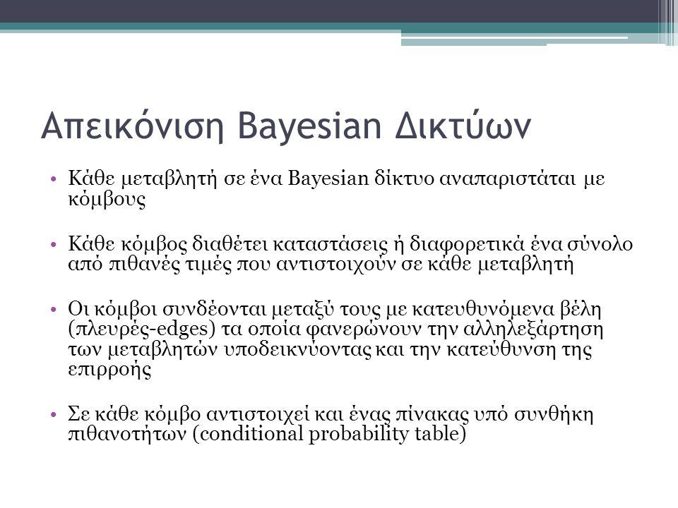 Απεικόνιση Bayesian Δικτύων •Κάθε μεταβλητή σε ένα Bayesian δίκτυο αναπαριστάται με κόμβους •Κάθε κόμβος διαθέτει καταστάσεις ή διαφορετικά ένα σύνολο