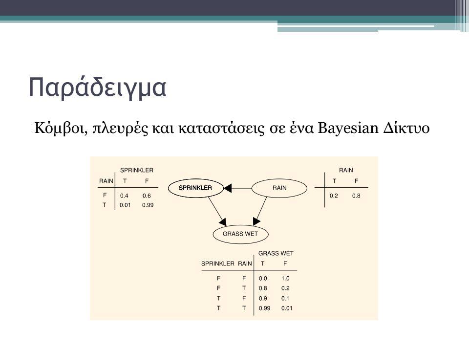 Παράδειγμα Κόμβοι, πλευρές και καταστάσεις σε ένα Βayesian Δίκτυο