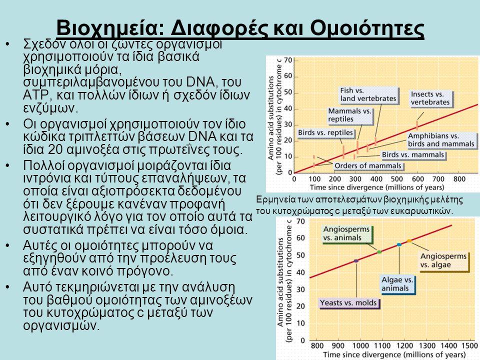 Βιοχημεία: Διαφορές και Ομοιότητες •Σχεδόν όλοι οι ζώντες οργανισμοί χρησιμοποιούν τα ίδια βασικά βιοχημικά μόρια, συμπεριλαμβανομένου του DNA, του AT