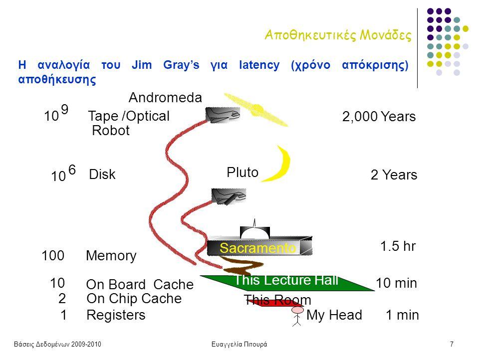 Βάσεις Δεδομένων 2009-2010Ευαγγελία Πιτουρά8 Μαγνητικοί Δίσκοι • Μαγνητισμός μιας περιοχής του δίσκου κατά ορισμένο τρόπο ώστε 1 ή 0 • Χωρητικότητα (capacity) σε Kbyte - Mbyte - Gbyte • Μαγνητικό υλικό σε σχήμα κυκλικού δίσκου • Απλής και διπλής όψης