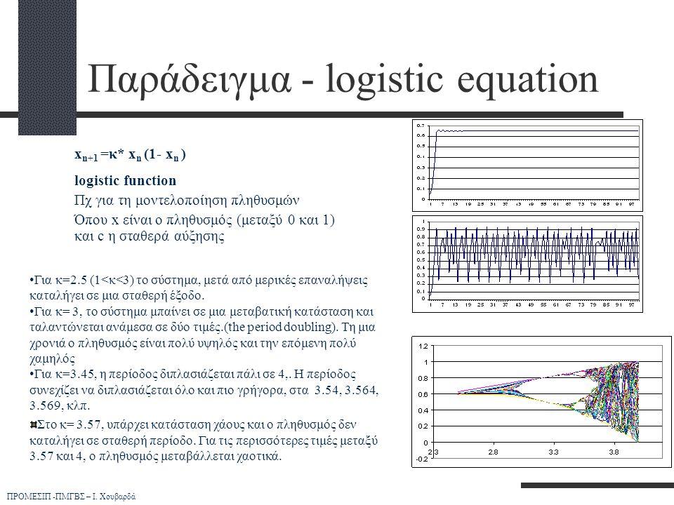 ΠΡΟΜΕΣΙΠ -ΠΜΓΒΣ – Ι. Χουβαρδά •Για κ=2.5 (1<κ<3) το σύστημα, μετά από μερικές επαναλήψεις καταλήγει σε μια σταθερή έξοδο. •Για κ= 3, το σύστημα μπαίνε