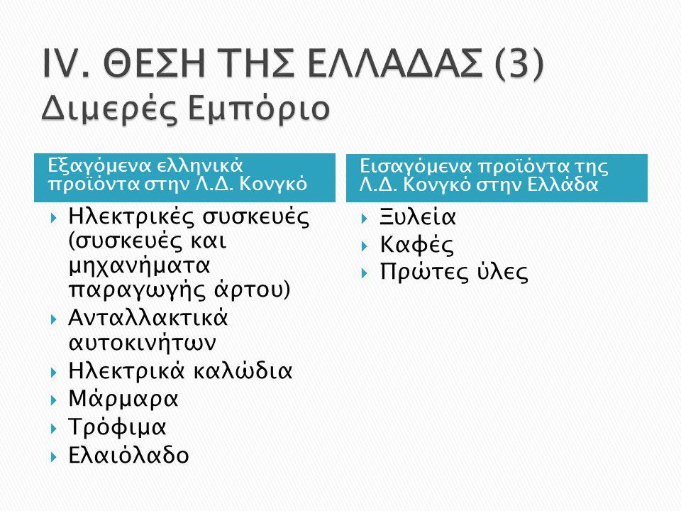 Εξαγόμενα ελληνικά προϊόντα στην Λ.Δ. Κονγκό Εισαγόμενα προϊόντα της Λ.Δ.