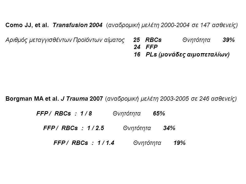 Como JJ, et al. Transfusion 2004 (αναδρομική μελέτη 2000-2004 σε 147 ασθενείς) Αριθμός μεταγγισθέντων Προϊόντων αίματος 25 RBCs Θνητότητα 39% 24 FFP 1