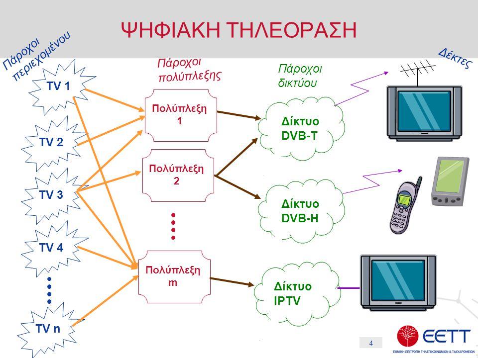 15 Ελληνική Πραγματικότητα (5) Επιχειρηματικές Ενέργειες (α) DΤT  Η ΕΡΤ είναι ο μοναδικός φορές που παρέχει προς το κοινό επίγεια ψηφιακή τηλεόραση σε πιλοτική μορφή  Η ΕΡΤ εκπέμπει με δίκτυο SFN (μιας συχνότητας) στο νομό Αττικής και έχει κάνει επιλογή για χωρητικότητα 16Mpbs  Τα τεχνικά στοιχεία από τη πιλοτική εκπομπή της ΕΡΤ αναμένεται να βοηθήσουν στην τελική επιλογή του τεχνικού μοντέλου της ψηφιακής τηλεόρασης που θα αναπτυχθεί στη χώρα.