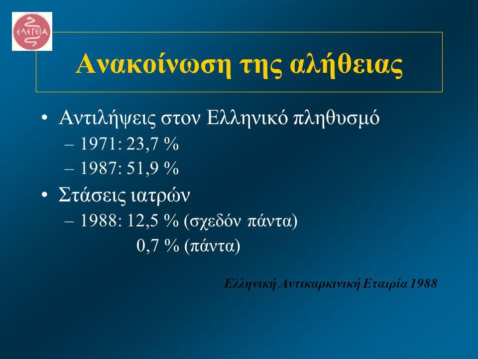 Ανακοίνωση της αλήθειας •Αντιλήψεις στον Ελληνικό πληθυσμό –1971: 23,7 % –1987: 51,9 % •Στάσεις ιατρών –1988: 12,5 % (σχεδόν πάντα) 0,7 % (πάντα) Ελλη
