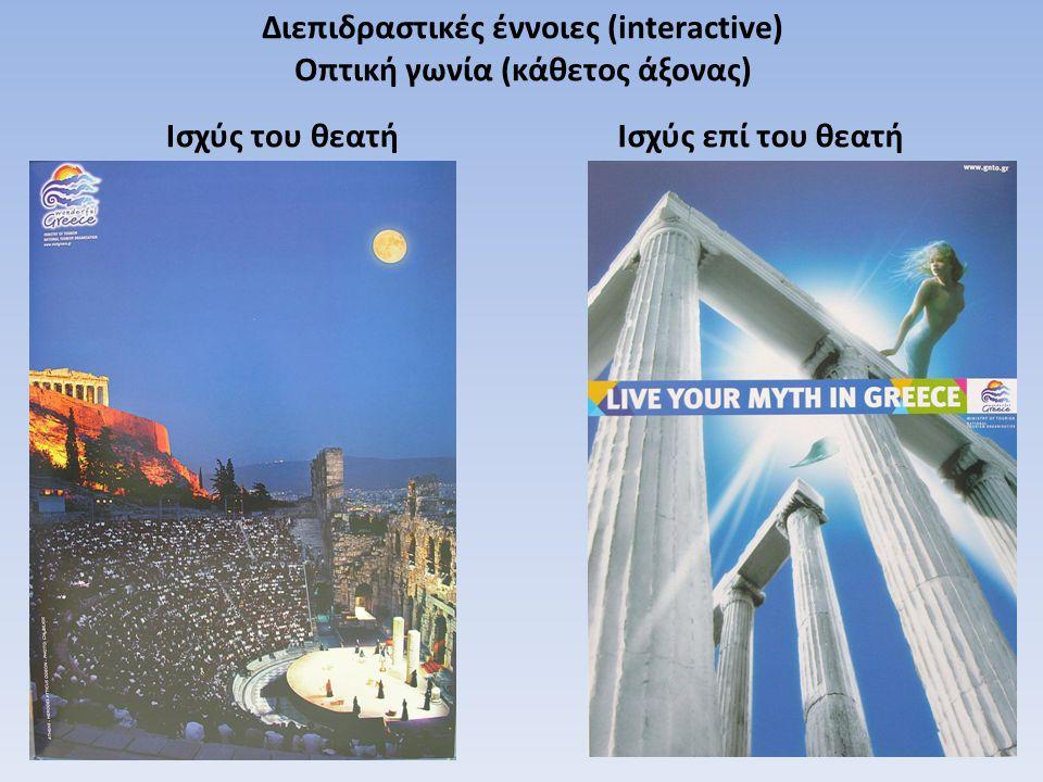 Διεπιδραστικές έννοιες (interactive) Οπτική γωνία (κάθετος άξονας) Ισχύς του θεατήΙσχύς επί του θεατή