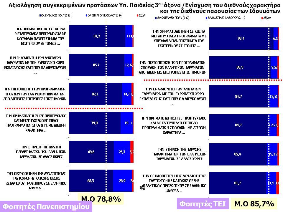 10 Ιανουάριος 2011 Πανελλαδικές Τηλεφωνικές Έρευνες Ιανουάριος 2011 Πανελλαδικές Τηλεφωνικές Έρευνες Μ.Ο 78,8% % Αξιολόγηση συγκεκριμένων προτάσεων Υπ.
