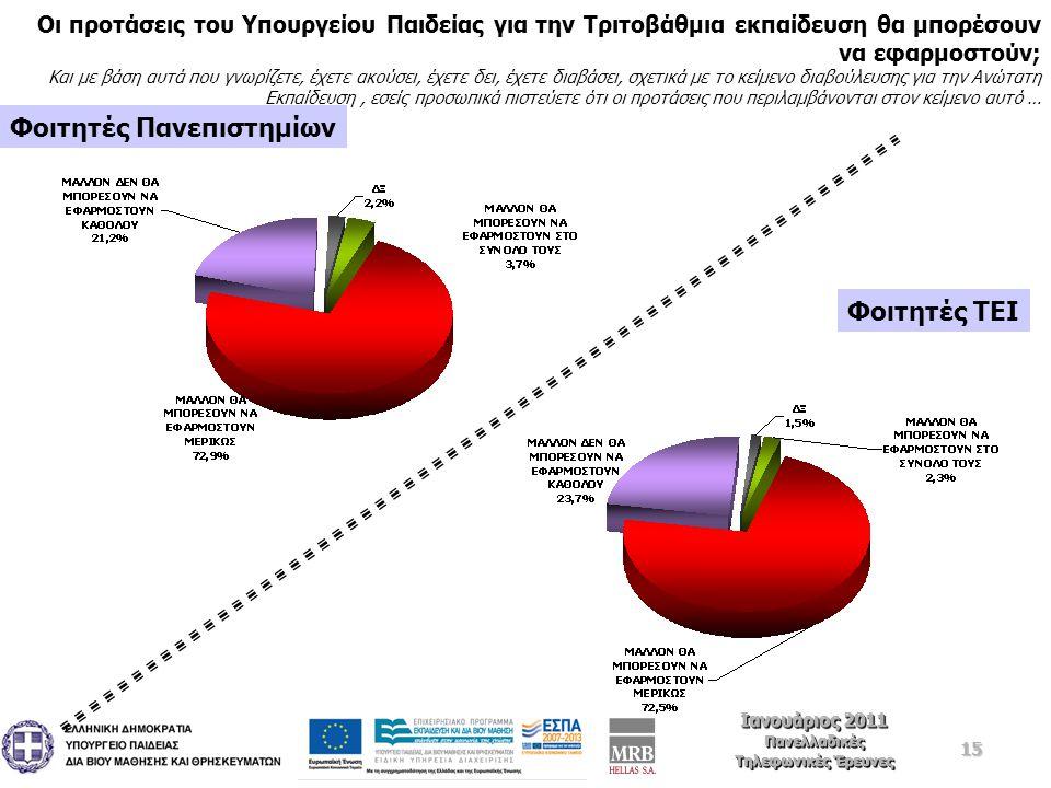 15 Ιανουάριος 2011 Πανελλαδικές Τηλεφωνικές Έρευνες Ιανουάριος 2011 Πανελλαδικές Τηλεφωνικές Έρευνες Οι προτάσεις του Υπουργείου Παιδείας για την Τριτοβάθμια εκπαίδευση θα μπορέσουν να εφαρμοστούν; Και με βάση αυτά που γνωρίζετε, έχετε ακούσει, έχετε δει, έχετε διαβάσει, σχετικά με το κείμενο διαβούλευσης για την Ανώτατη Εκπαίδευση, εσείς προσωπικά πιστεύετε ότι οι προτάσεις που περιλαμβάνονται στον κείμενο αυτό … Φοιτητές Πανεπιστημίων Φοιτητές TEI